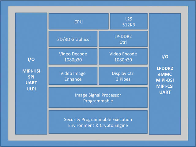 Intel Atom Z2420 Block Diagram