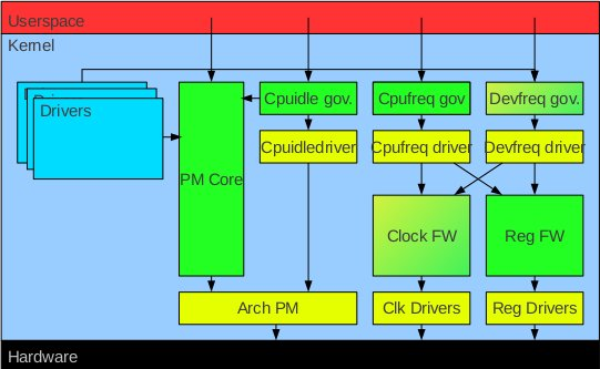 Linux Power Management Architecture