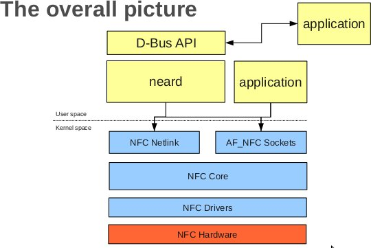 Linux NFC Stack Architecture