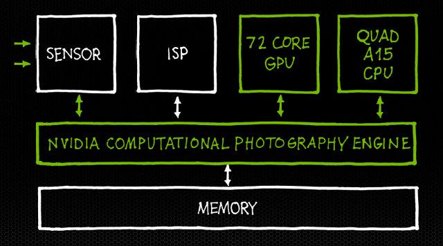 Nvidia Computational Photography Engine