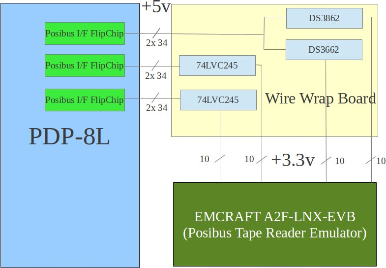 Simplified Board Diagram of the Connections between PDP-8L and Emcraft A2F-LNX-EVB Board
