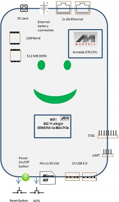SMILE Plug Block Diagram
