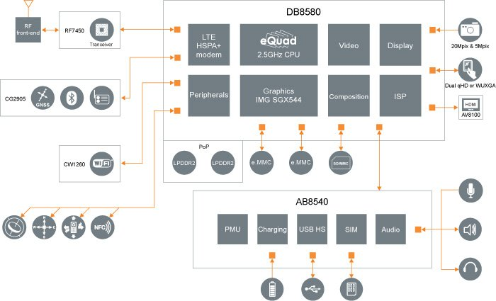 L8580 Block Diagram