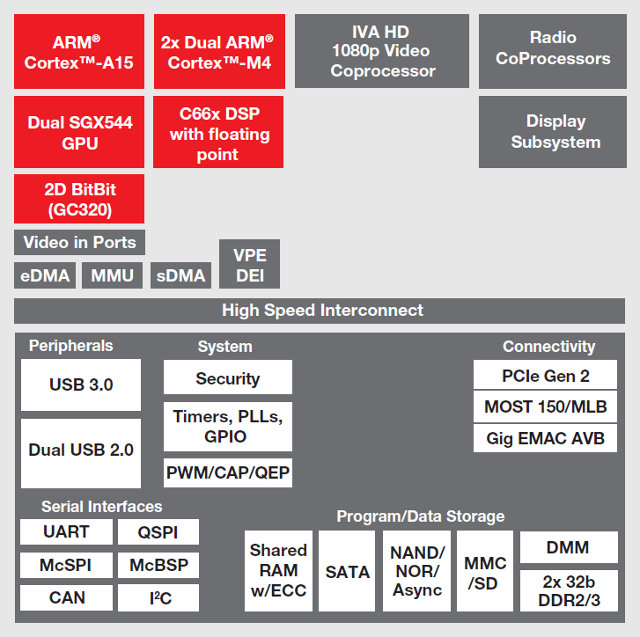 qnx car 2 0 demo and texas instruments omap5 jacinto 6 processor architecture block diagram ti jacinto 6 block diagram