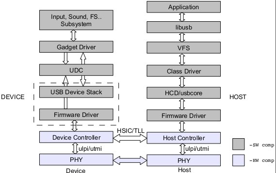 USB Generic Linux System Architecture