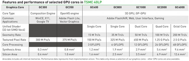 Vivante CPU Comparison_table