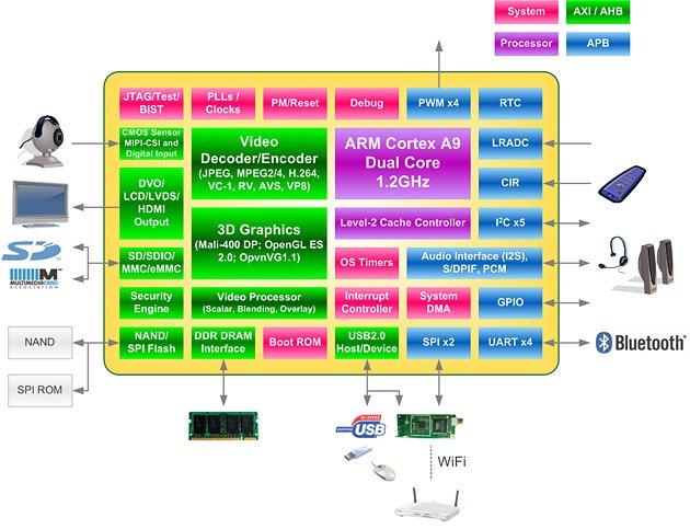 WonderMedia_WM8980_Block_Diagram