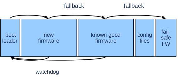 Aggiornamento del firmware