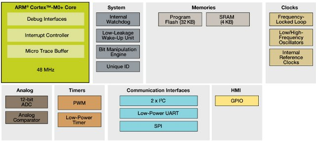 Kinetis KL02 MCU Family Block Diagram