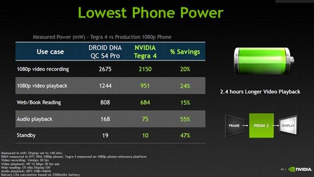 Nvidia Tegra 4 Power Consumption Comparison_640px