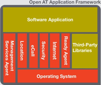 Open_AT_Framework_Architecture