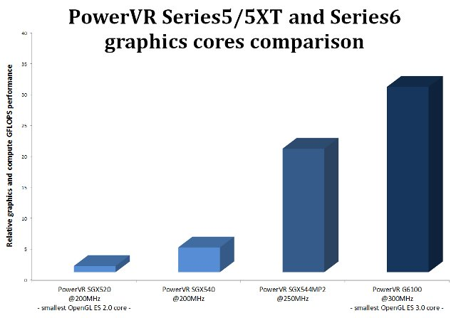 PowerVR_Series_5XT_vs_PowerVR_Series_6