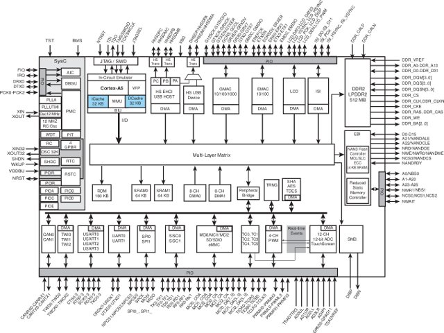 Atmel SAMA5D3 Block Diagram (Click to Enlarge)