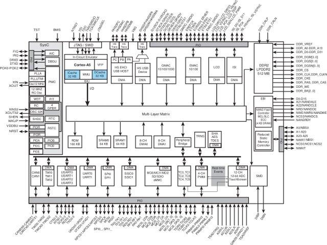 atmel introduces sama5d3 cortex a5 embedded mpus and