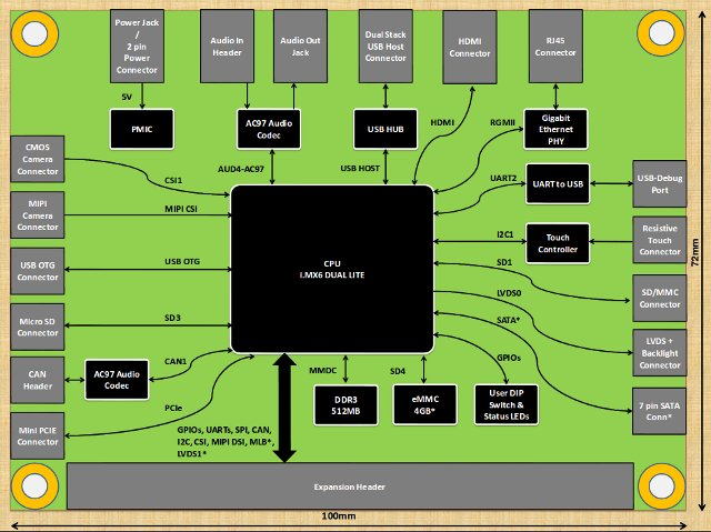 iWave_systems_RainboW_G15S_Block_Diagram
