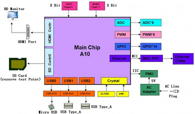 pcDuino Block Diagram
