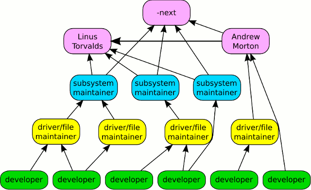 Linux_Kernel_Patch_Organization