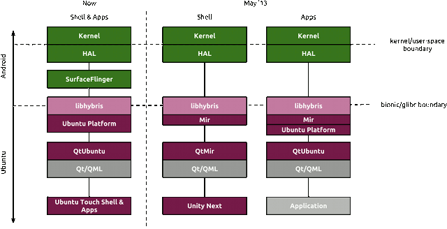 Mir on Android Drivers (Now and in May 2013)