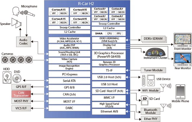 Renesas R-Car H2 Block Diagram