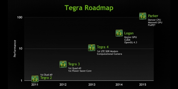 Tegra Roadmap (Source: CNET)