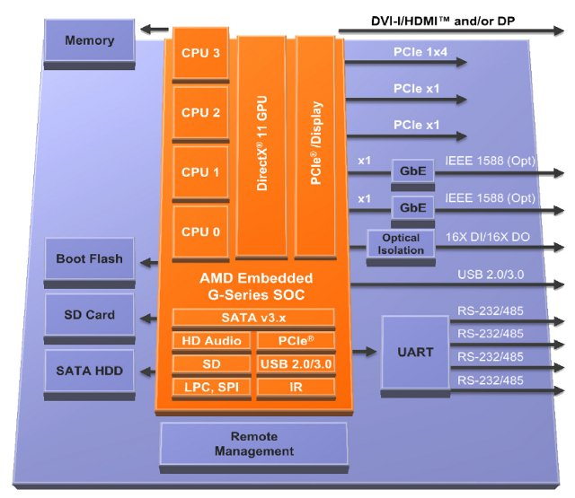Block Diagram of a Typical PC Powered by AMD G-Series SoC
