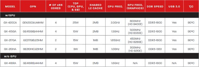 AMD Unveils AMD G-Series SoCs For Embedded Applications