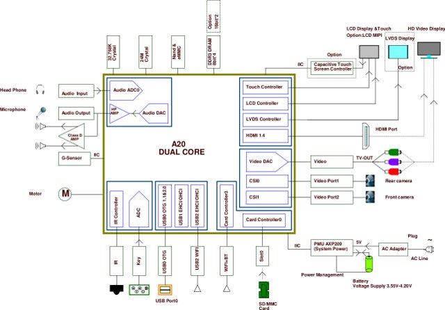 AllWinner A20 Evaluation Board Block Diagram