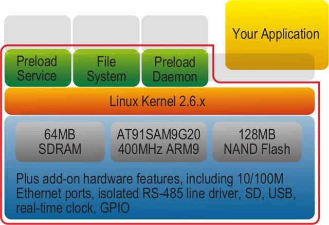 Artila Matrix-516 System Architecture