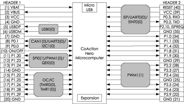 CoAction_Hero_Block_Diagram