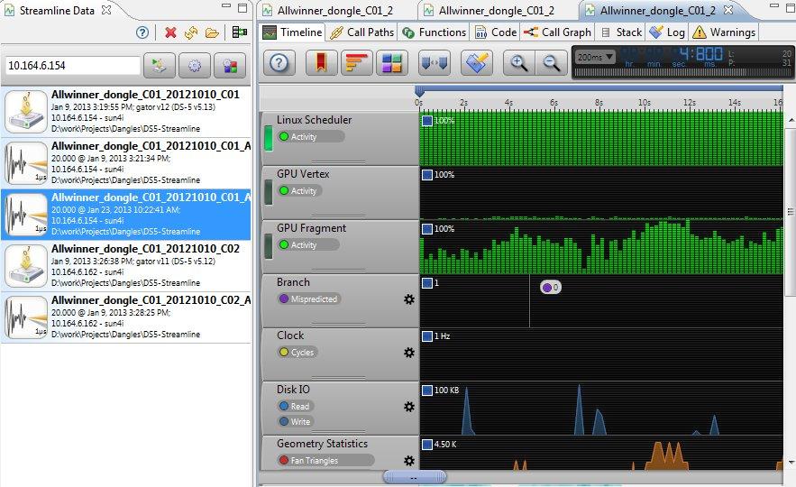 DS-5_AllWinner_Dongle_CPU_Timeline