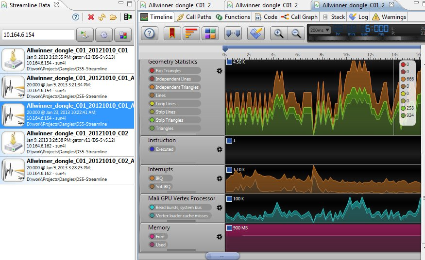 DS-5_AllWinner_Dongle_GPU_Timeline