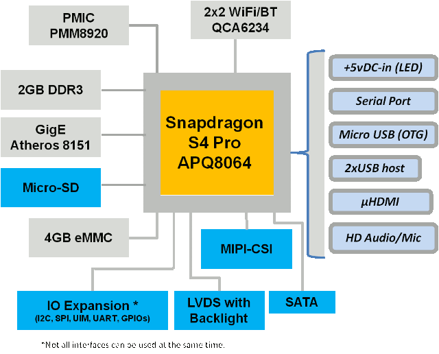 IFC6410 SBC Block Diagram
