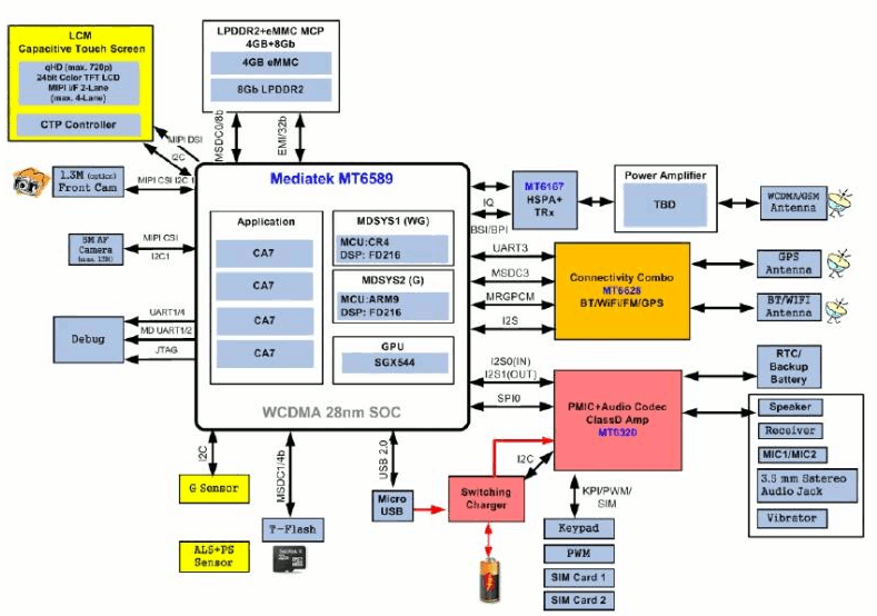 Mediatek_MT6589_Smartphone_Block_Diagram