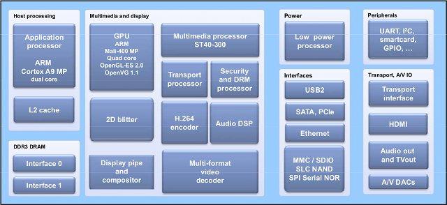 STiH416_Media_Processor
