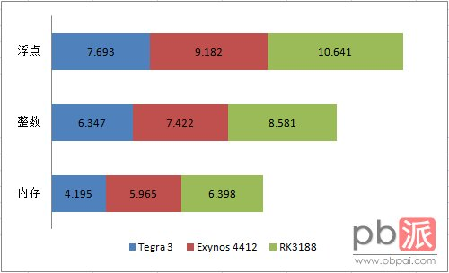 nbench_rk3188_exynos4412_tegra3
