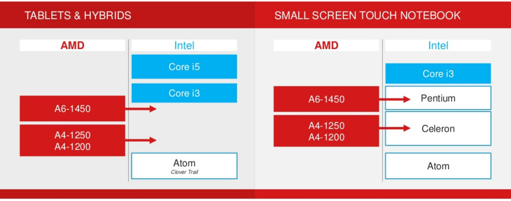 AMD Temash Performance Compared to Existing Intel Processors