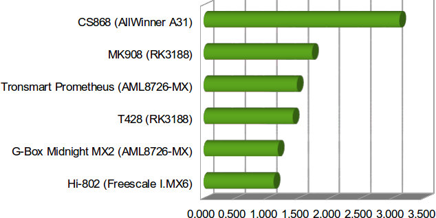 Wi-Fi Throughput in MB/s