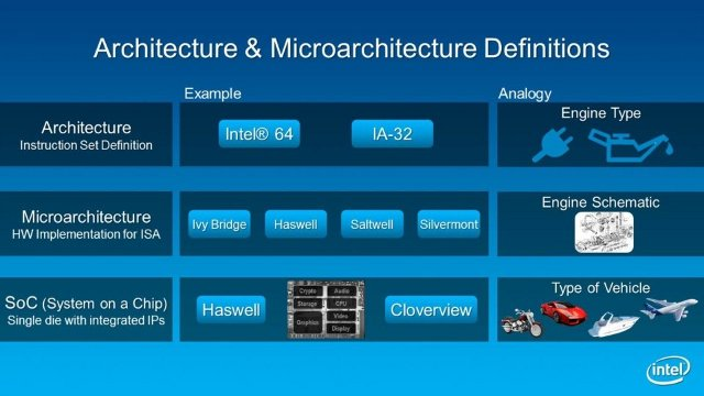 Architecture_Microarchitecture_Definitions