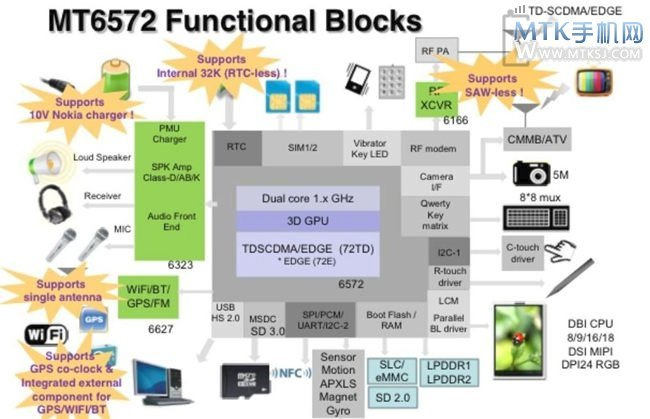 MT6572 Block Diagram