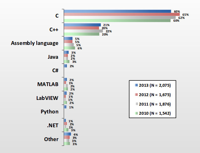 Programming_Language_Embedded_Systems_2013