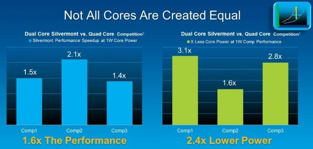 Silvermont_Dual_Core_vs_ARM_Quad_Core