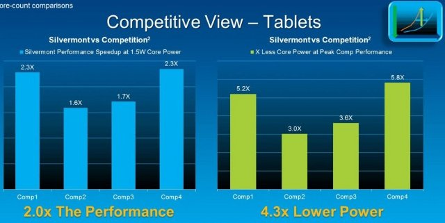 Silvermont_Tablet_vs_ARM_Tablets