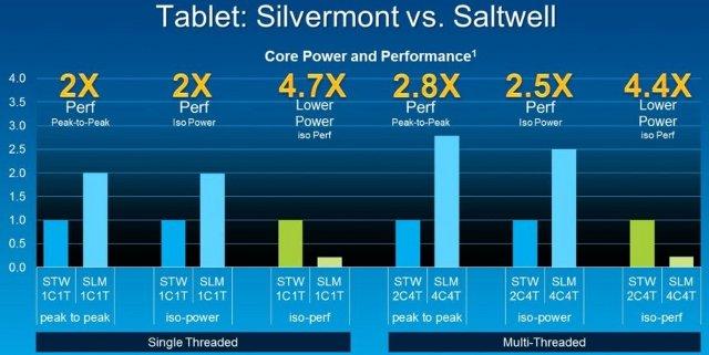 Silvermont_vs_Saltwell