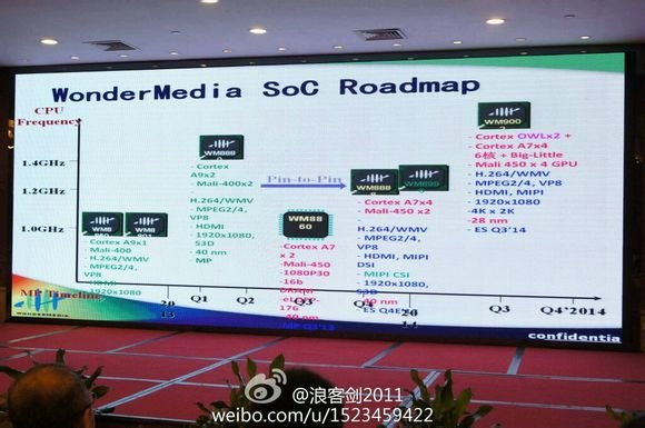 WonderMedia Roadmap (Source: baidu)