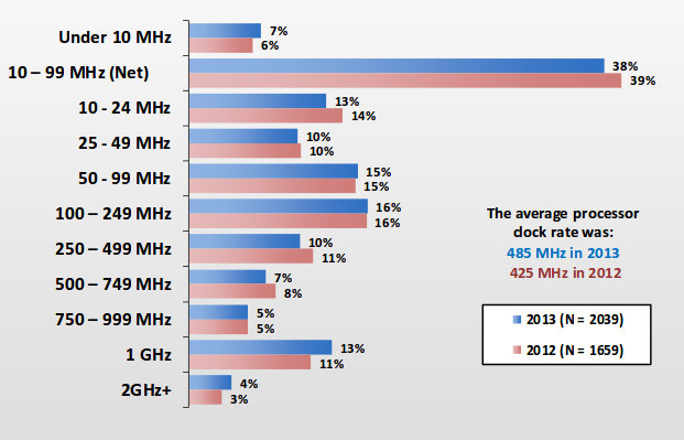 Frequency of Main Processor in Current Embedded Project