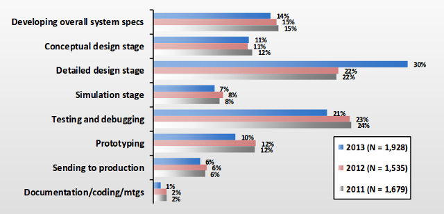 embedded_systems_development_schedule_breakdown