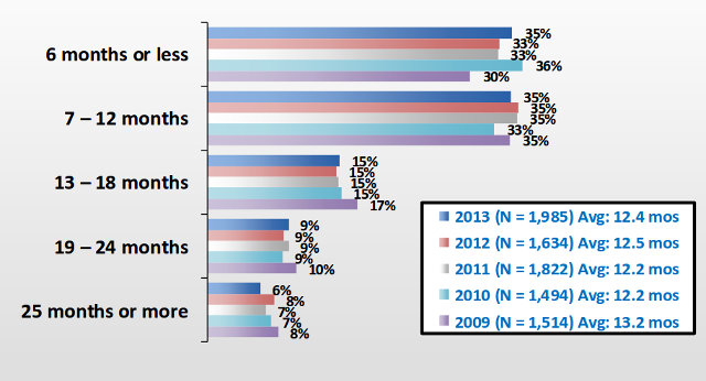 embedded_systems_project_duration_2013