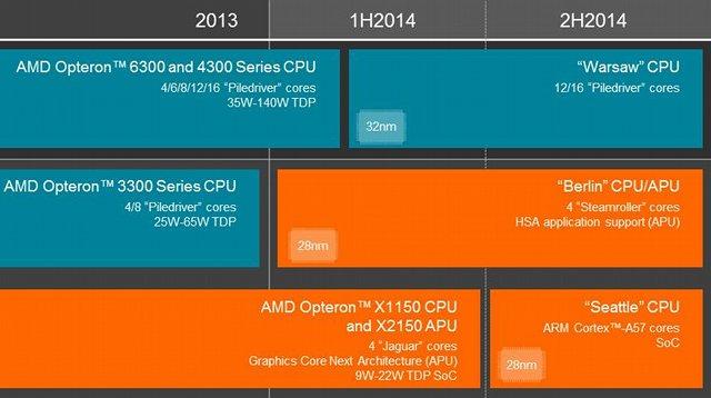 AMD Server