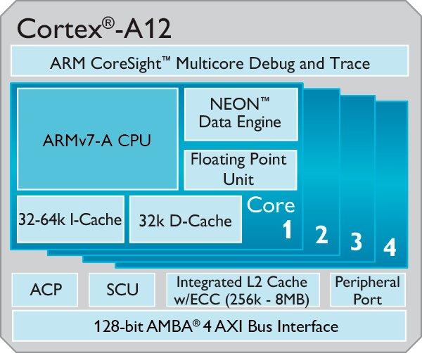 ARM_Cortex_A12