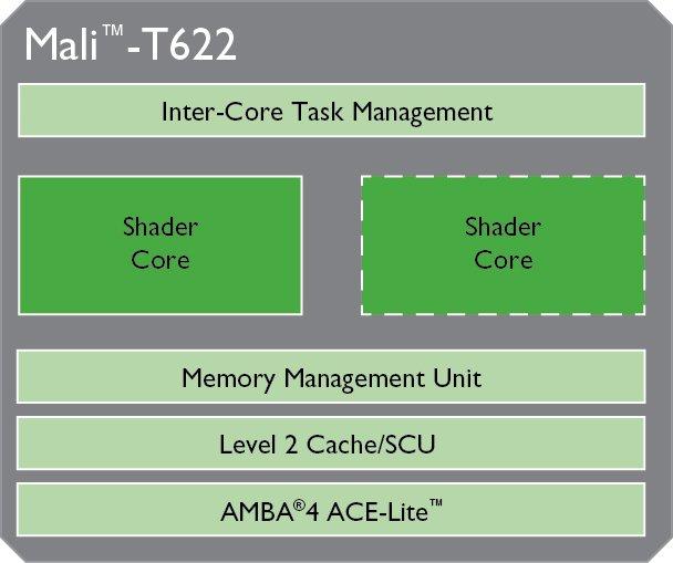 ARM_Mali-T622